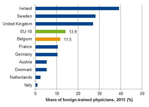 Foreign-trained physicians, in percentage of those licensed to practice