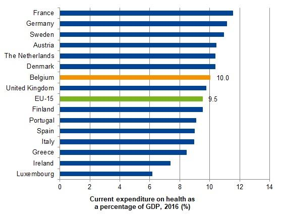 Current expenditure on health, as percentage of GDP