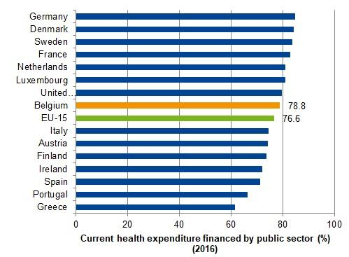 Current expenditure on health, percentage financed by public sector