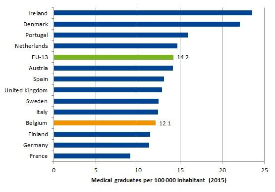 Number of medical graduates (in a Belgian university), per 100 000 population