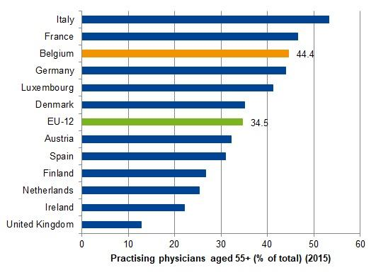 Physicians aged 55 and over, in percentage of those practising