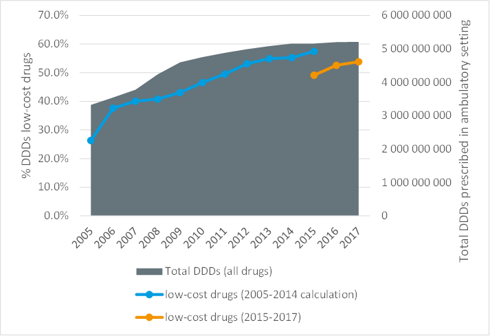 Proportion of low cost DDD and total DDD prescribed in ambulatory setting (2005-2017)
