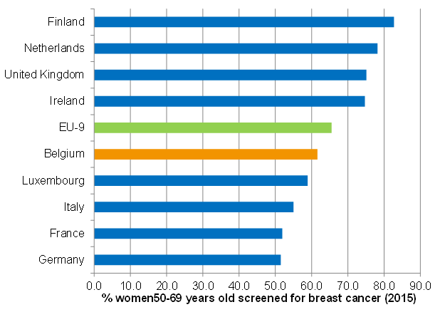 Coverage of breast cancer screening: international comparison (2015)