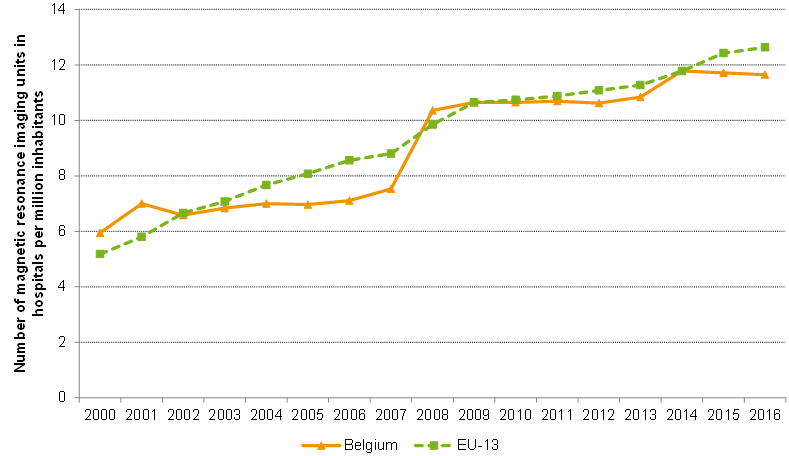 Number of MRI units in hospitals per million inhabitants: international comparison (2000-2016)