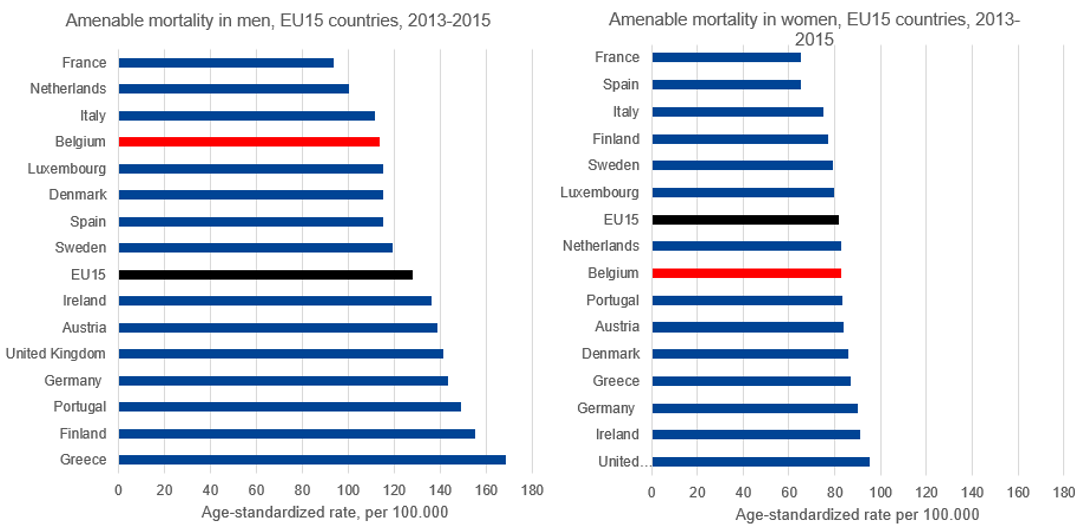 Amenable mortality rates by sex: international comparison